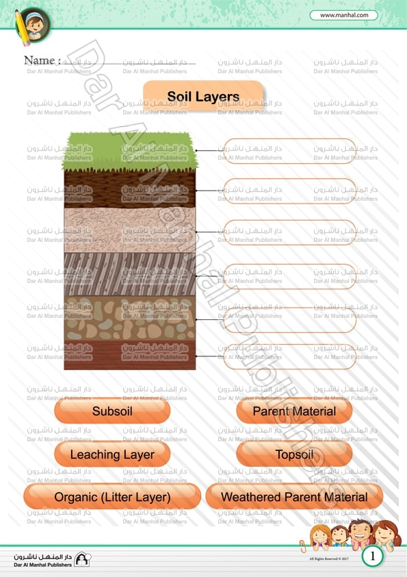 Soil layers 2 for Give the scientific word for soil